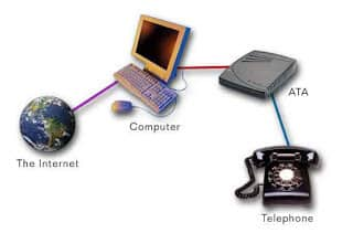 Voice over IP Phone System