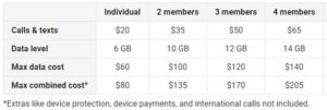 Unlimited plan for Google Fi